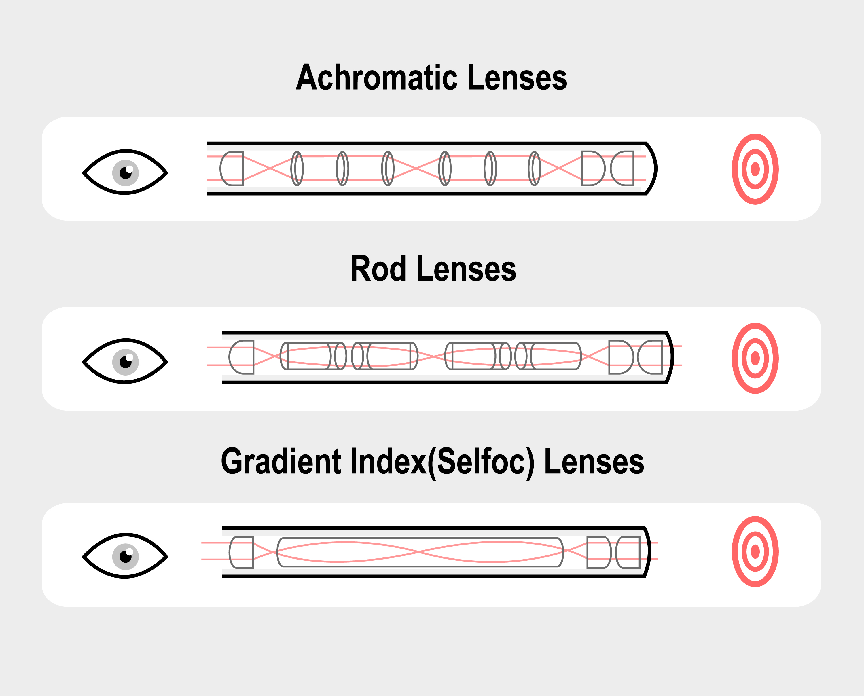 Types of Rigid Borescopes